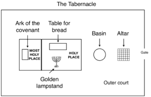 Tabernacle - plan