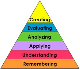 Bloom's Learning Taxonomy